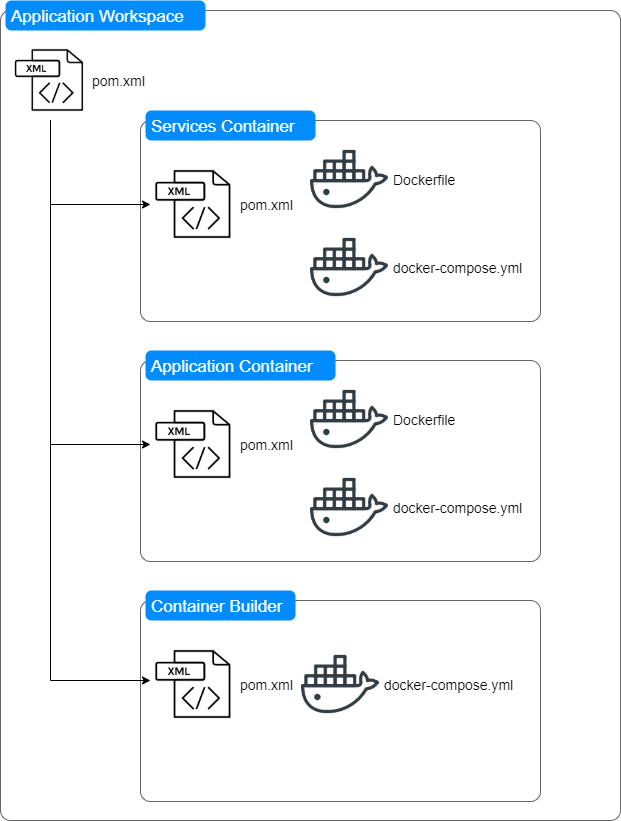 Image depicts Apache Maven projects structure with the separate module for container operations.